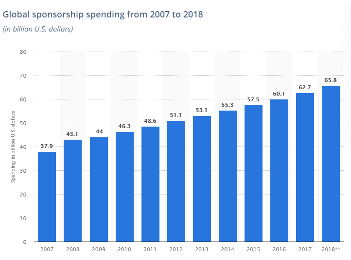 global sponsorship spending
